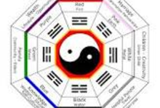 Fortune teller online based on date of birth