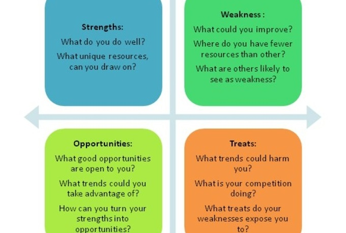 strenght and weaknesses